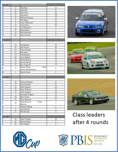 class-leaders-after-4-rounds